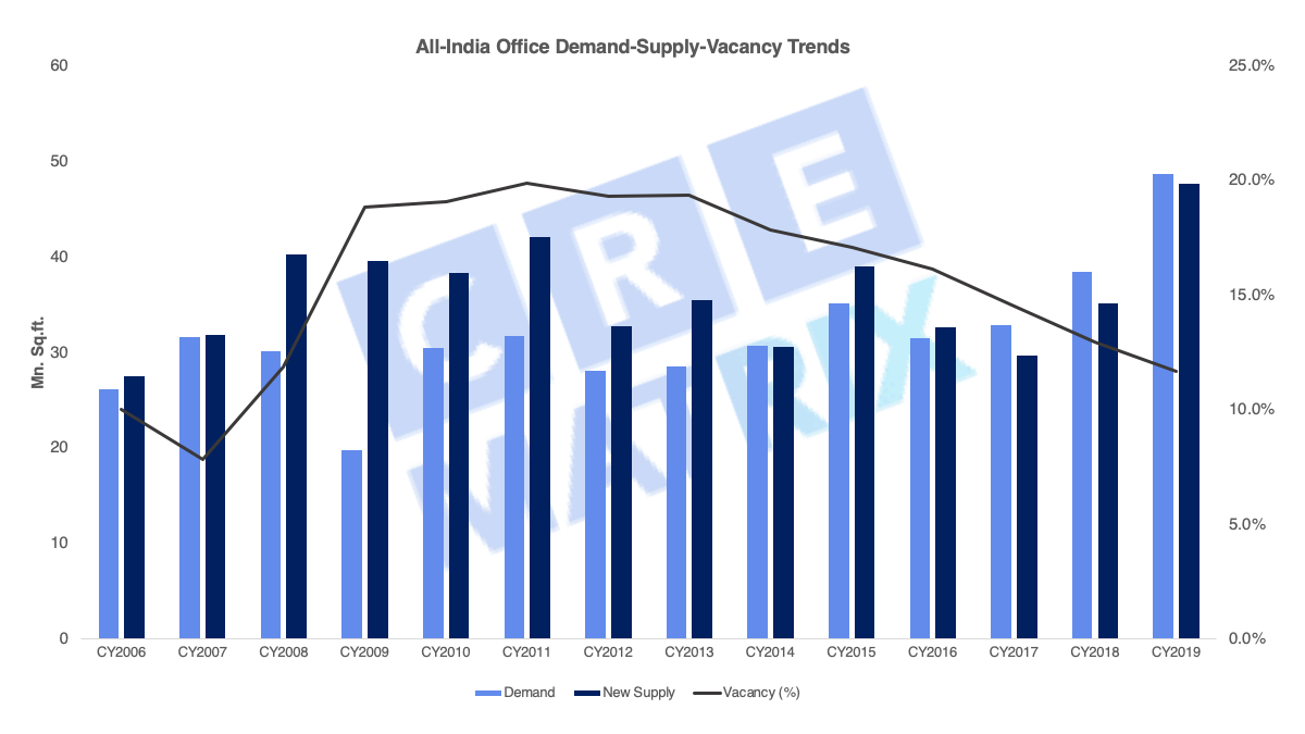 All India Office Demand Supply Vacancy Chart