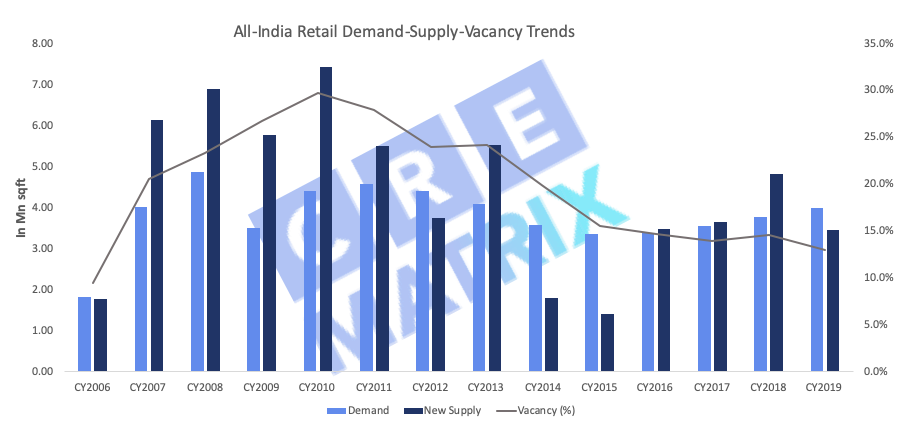 All India Retail Demand Supply Vacancy Chart